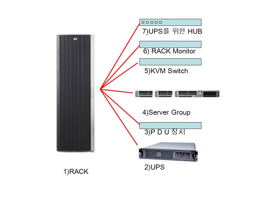 1)RACK 2)UPS 3)P D U 장치 4)Server Group 5)KVM Switch 7)UPS 를 위한 HUB 6) RACK Monitor
