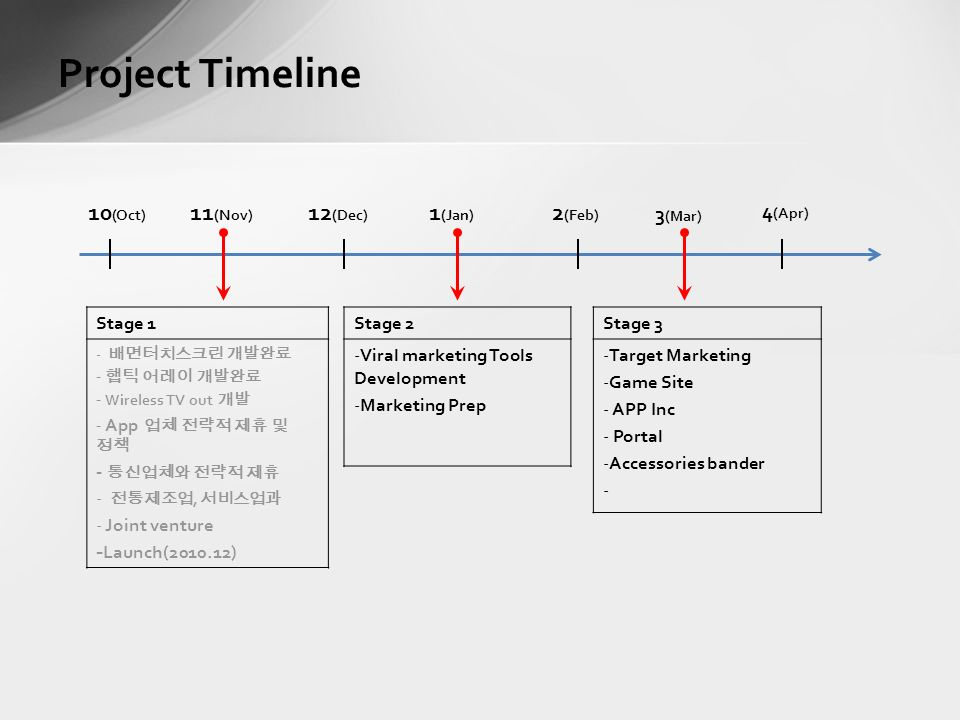 Project Timeline Stage 3 -Target Marketing -Game Site - APP Inc - Portal -Accessories bander - Stage 2 -Viral marketing Tools Development -Marketing Prep 10 (Oct) 11 (Nov) 12 (Dec) 1 (Jan) 2 (Feb) 3 (Mar) 4 (Apr) Stage 1 - 배면터치스크린 개발완료 - 햅틱 어레이 개발완료 - Wireless TV out 개발 - App 업체 전략적 제휴 및 정책 - 통신업체와 전략적 제휴 - 전통제조업, 서비스업과 - Joint venture - Launch( )