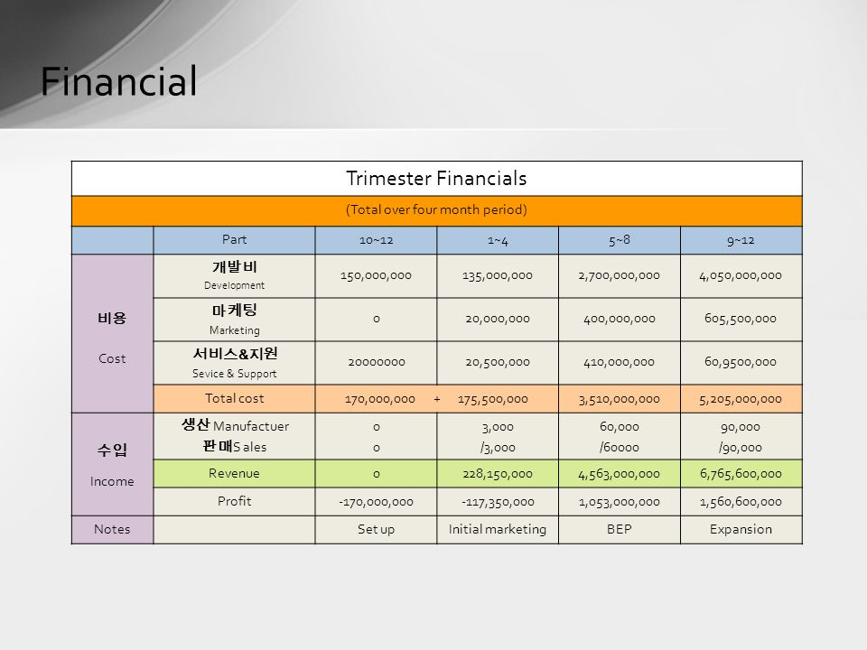 Financial Trimester Financials (Total over four month period) Part10~121~45~89~12 비용 Cost 개발비 Development 150,000,000135,000,0002,700,000,0004,050,000,000 마케팅 Marketing 020,000,000400,000,000605,500,000 서비스 & 지원 Sevice & Support ,500,000410,000,00060,9500,000 Total cost170,000, ,500,0003,510,000,0005,205,000,000 수입 Income 생산 Manufactuer 판매 S ales ,000 /3,000 60,000 / ,000 /90,000 Revenue0228,150,0004,563,000,0006,765,600,000 Profit-170,000, ,350,0001,053,000,0001,560,600,000 NotesSet upInitial marketingBEPExpansion