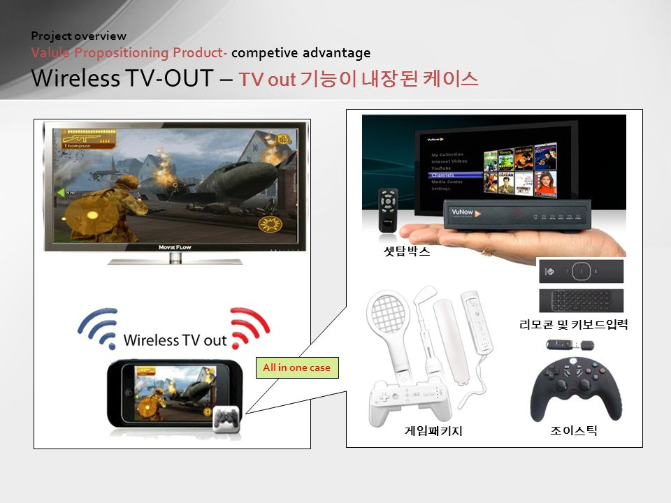 셋탑박스 리모콘 및 키보드입력 조이스틱게임패키지 Project overview Valule Propositioning Product- competive advantage Wireless TV-OUT – TV out 기능이 내장된 케이스 All in one case