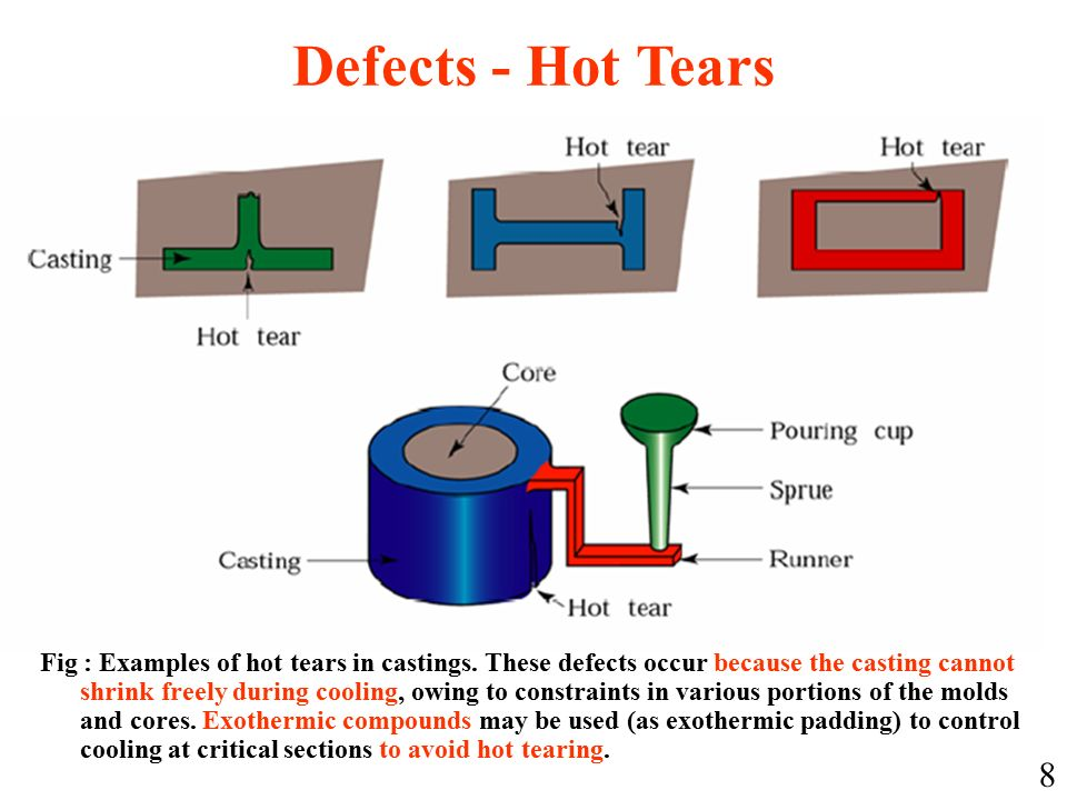 Fig : Examples of hot tears in castings.