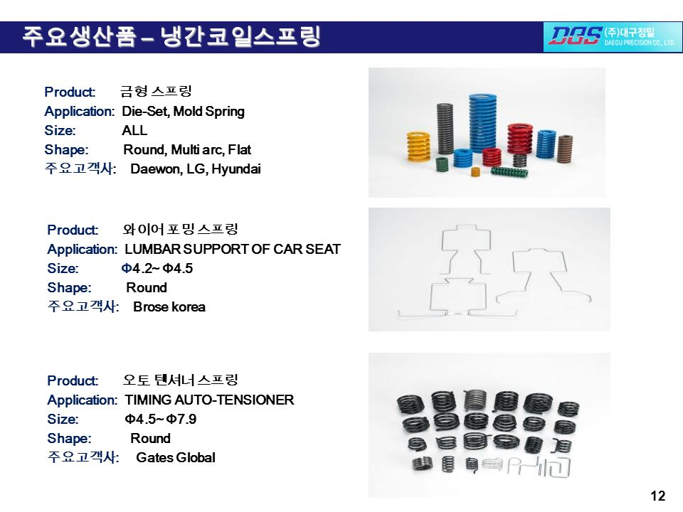 Product: 금형 스프링 Application: Die-Set, Mold Spring Size: ALL Shape: Round, Multi arc, Flat 주요고객사 : Daewon, LG, Hyundai 12 Product: 와이어 포밍 스프링 Application: LUMBAR SUPPORT OF CAR SEAT Size: Φ4.2~ Φ4.5 Shape: Round 주요고객사 : Brose korea Product: 오토 텐셔너 스프링 Application: TIMING AUTO-TENSIONER Size: Φ4.5~ Φ7.9 Shape: Round 주요고객사 : Gates Global 주요생산품 – 냉간코일스프링